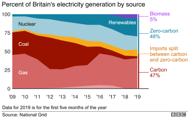 Percent of Britain's Electricity Generation by Source
