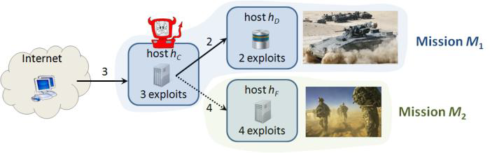 Figure 15.  Mission dependency on network focuses attack responses.