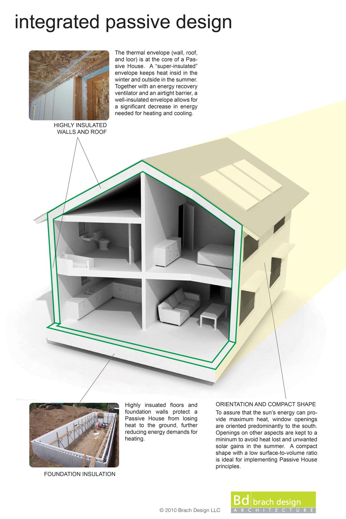 Passive House Design Brach Design Architecture