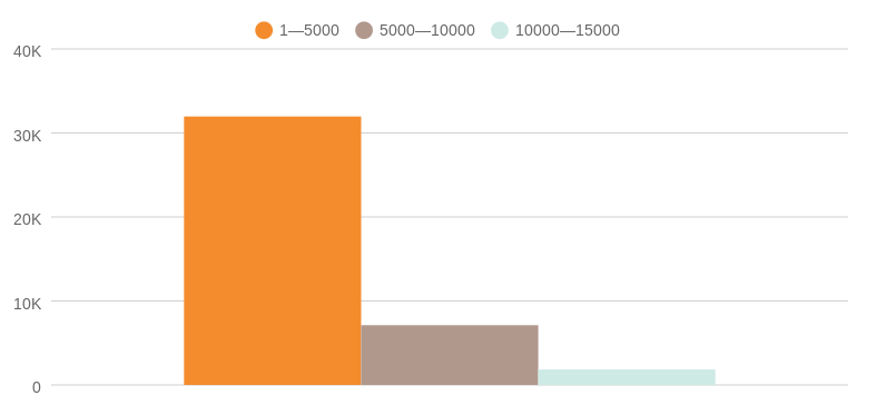 The popularity of different length articles on VentureBeat