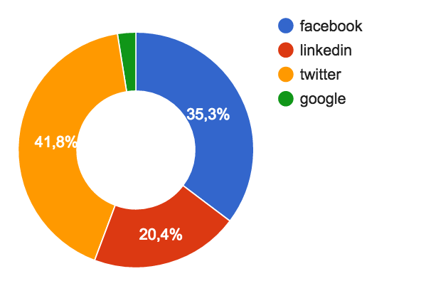 The Next Web articles repost allocation by social networks