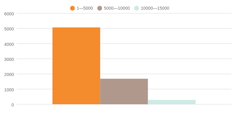 Pieces of different length performance on ZDNet
