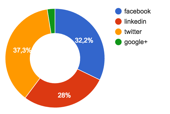The ZDNet articles repost allocation by social networks