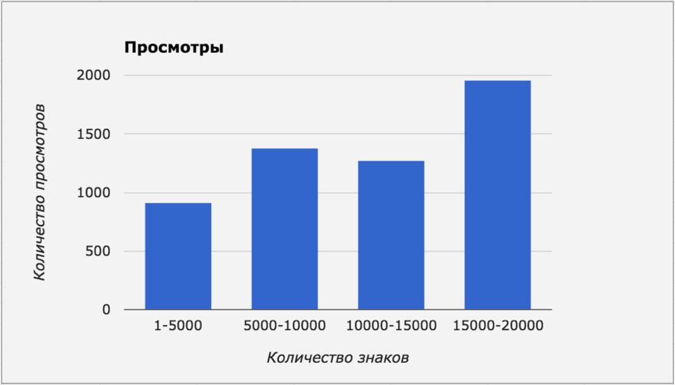 Предпочтения аудитории Spark.ru