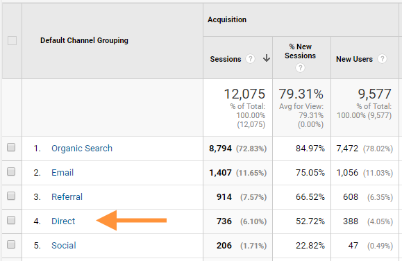 Website traffic marked as Direct can be a big attribution opportunity.