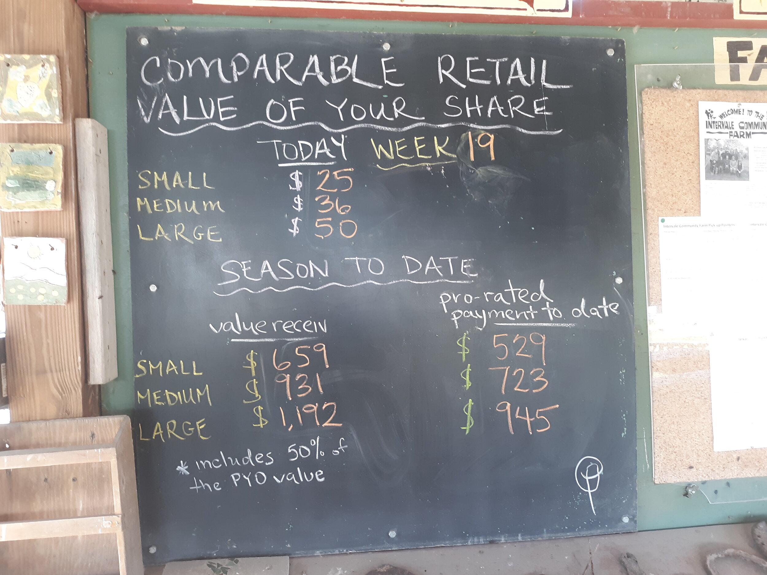 Week 19 Share Value Tally