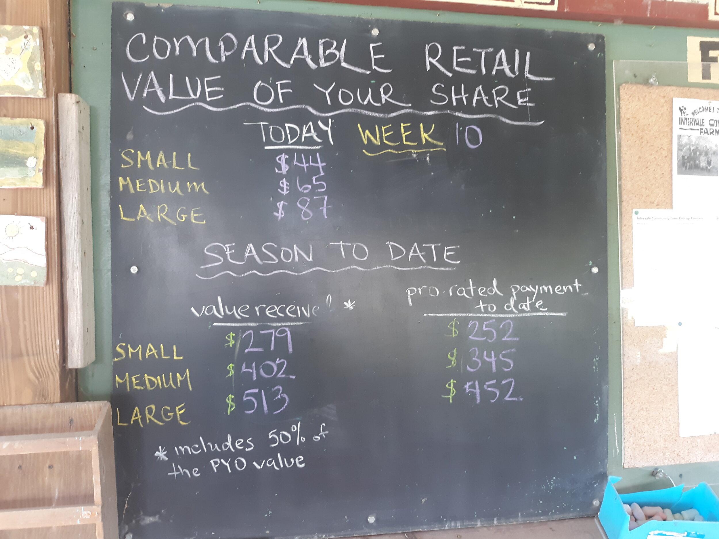 Week 10 Share Value Tally