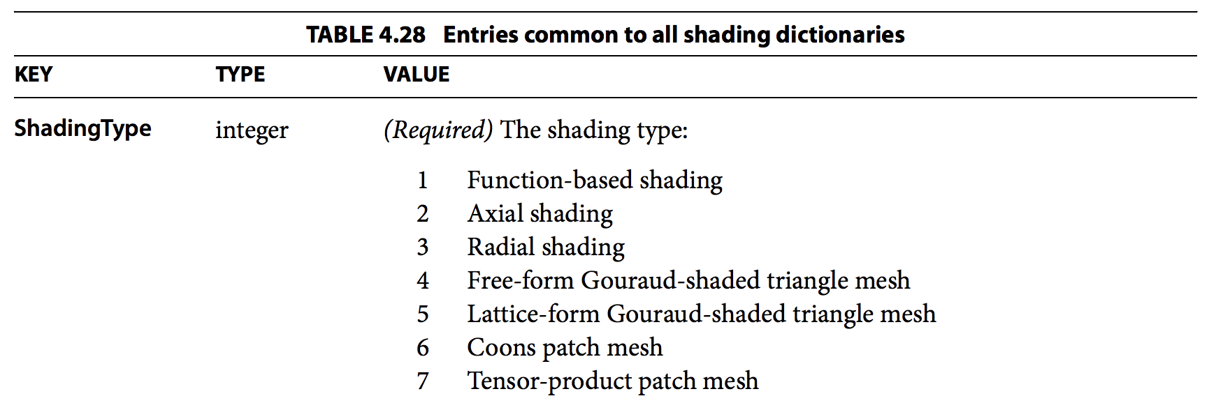 ShadingTypes.png