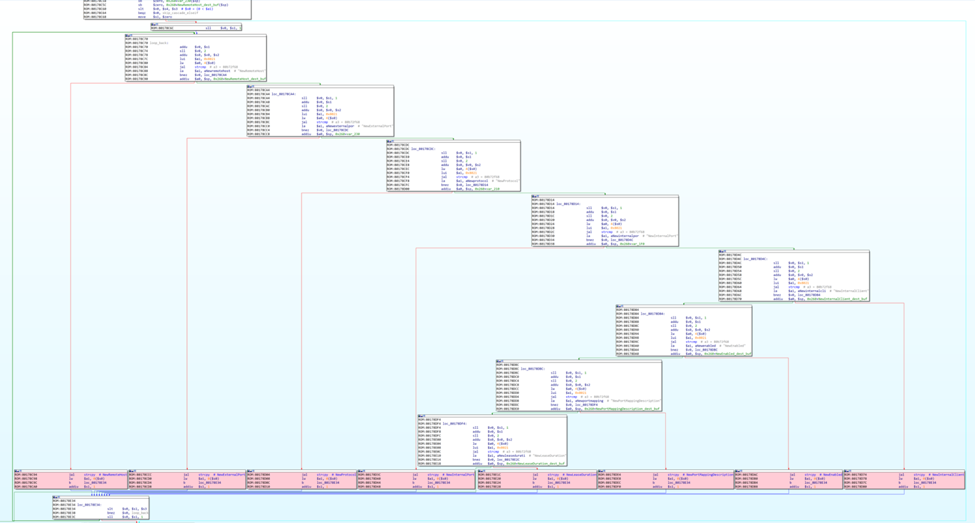 Figure 4: Control flow diagram that highlights all vulnerable `strcpy()` calls within the function