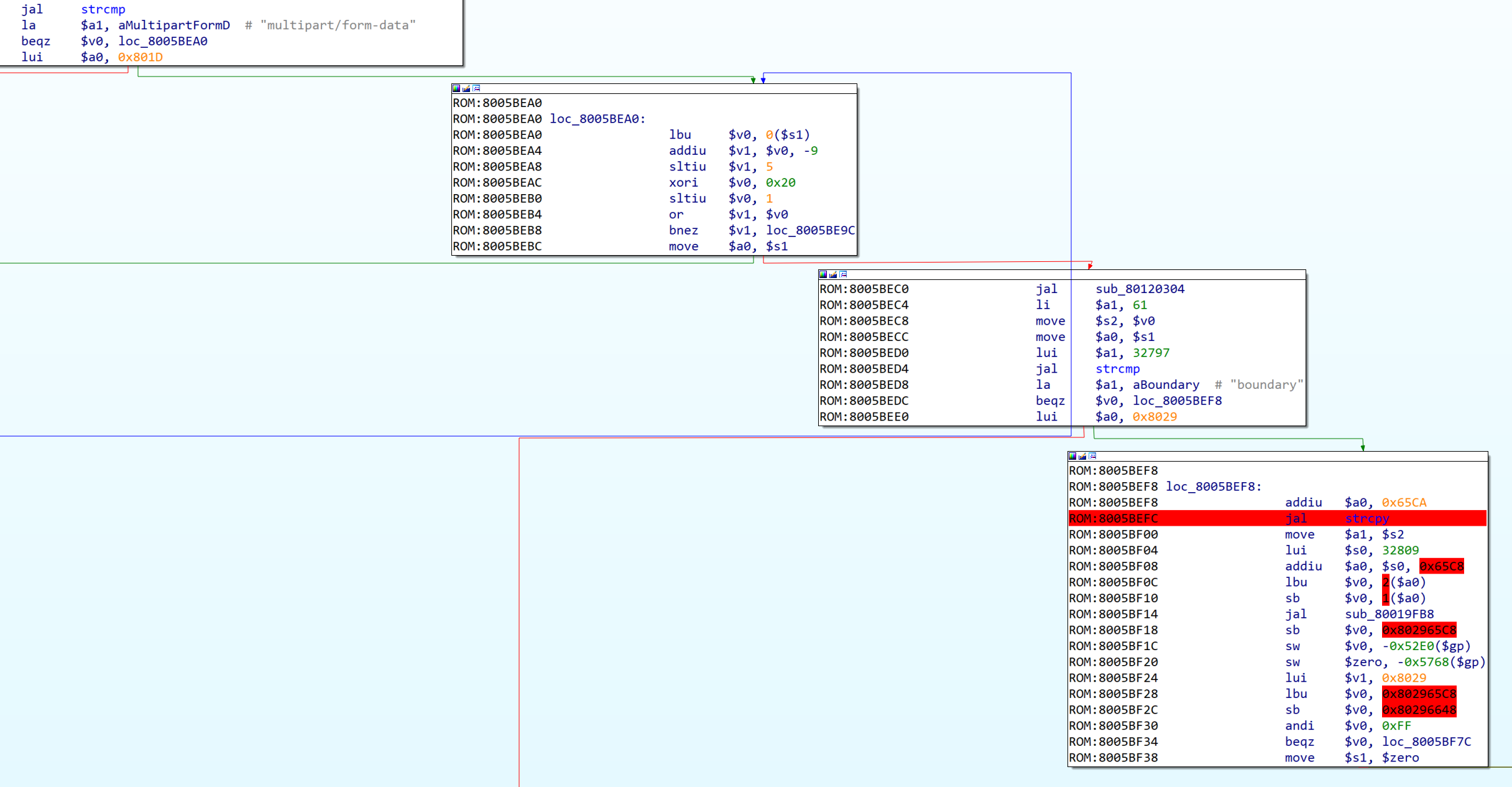 Figure 8: Disassembly showing the code around the vulnerable `strcpy()` call