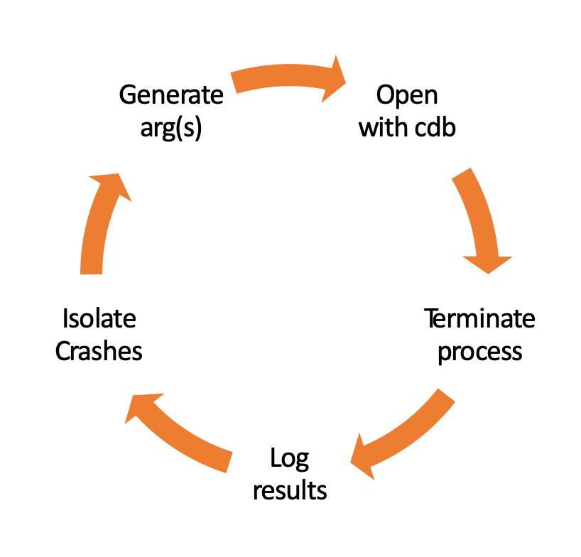 Figure 1: The Fuzzing Process