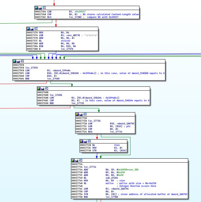 Figure 9 - Integer Overflow vulnerability