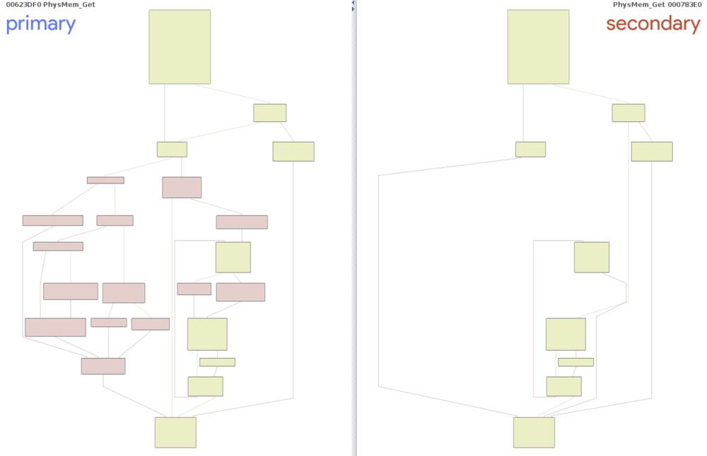 Figure8- PhysMem_Get - vmx (left) vs VMM (right)