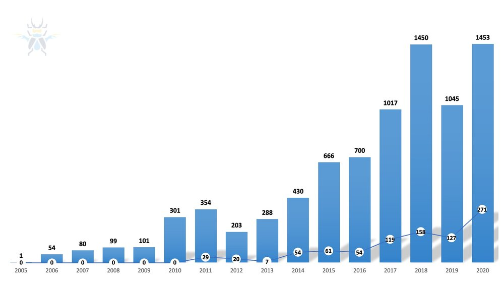 Figure2- 0-day Disclosures Since 2005