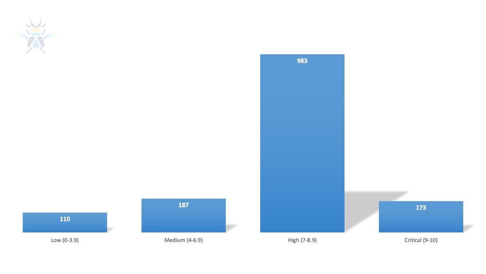 Figure4- CVSS 3 Scores for 2020