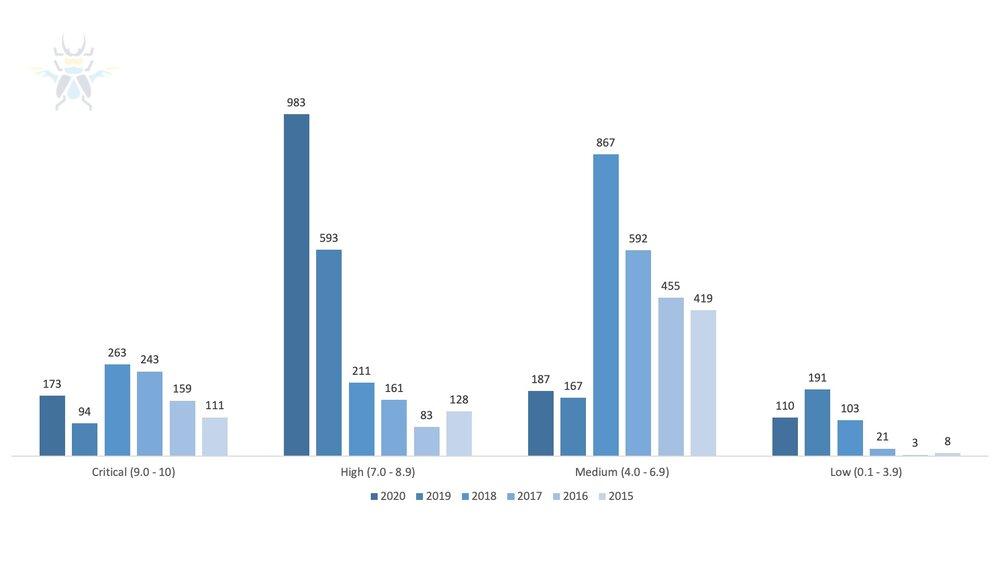 Figure5- CVSS Scores from 2015 Through 2020