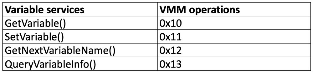 Table 1 - Mapping Variable services to VMM operations