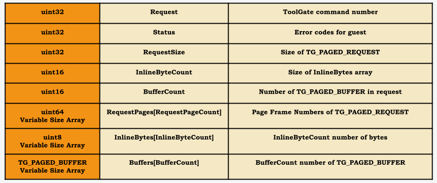 Figure 1 - Variable size TG_PAGED_REQUEST structure in guest memory