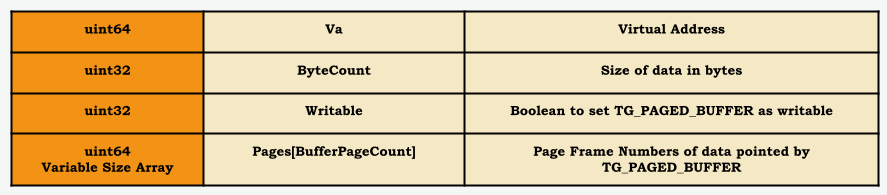 Figure 2 - Variable size TG_PAGED_BUFFER structure in TG_PAGED_REQUEST
