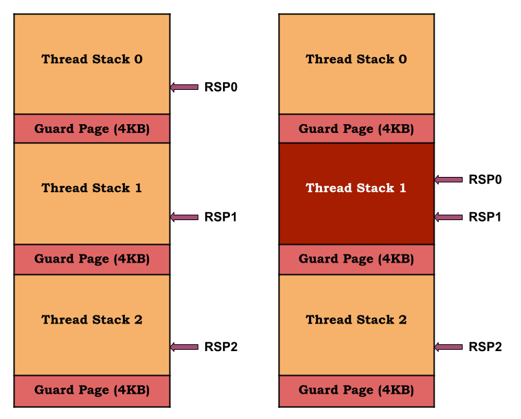 Figure 3 - Normal stack operation (left) vs stack jumping due to large allocation (right)