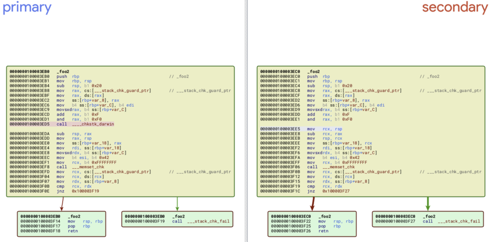 Figure 7 - Backward compatibility with 10.13 disables ___chkstk_darwin() (right)