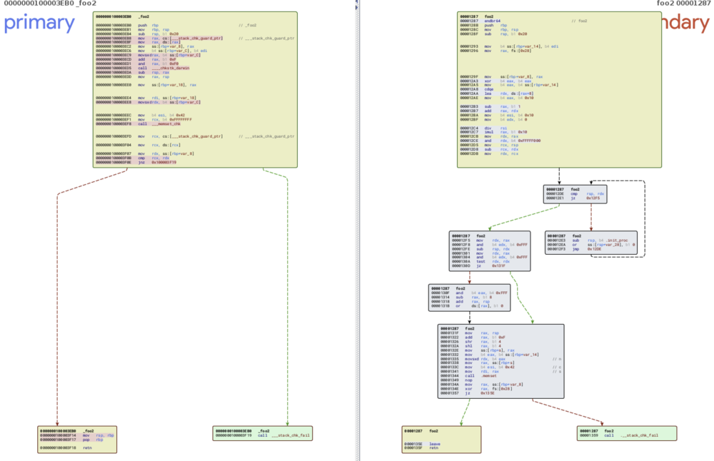 Figure 8 - Fig 8. Apple Clang calls ___chkstk_darwin (left) vs GCC mitigation inlined (right)