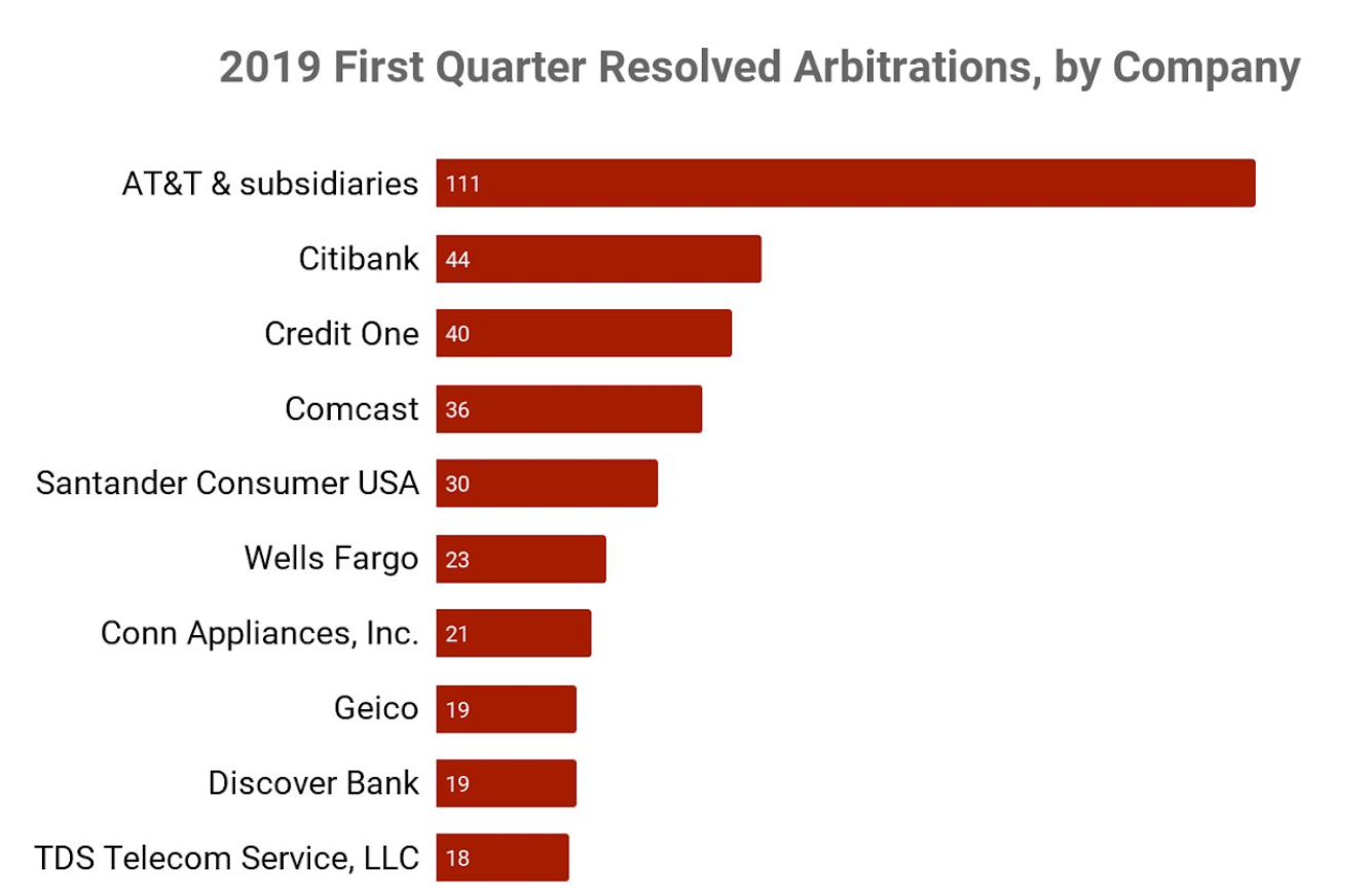 companies-with-the-most-arbitrations