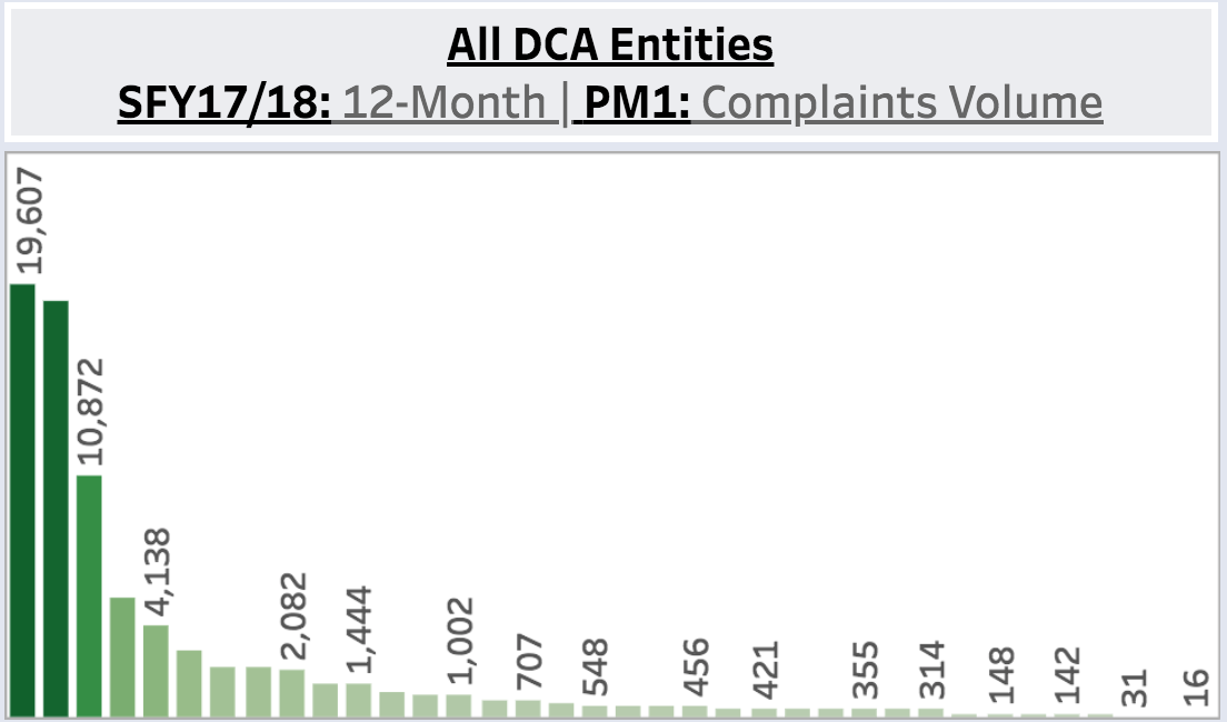 Count of California DCA complaints by Industry/Board (2017-18)