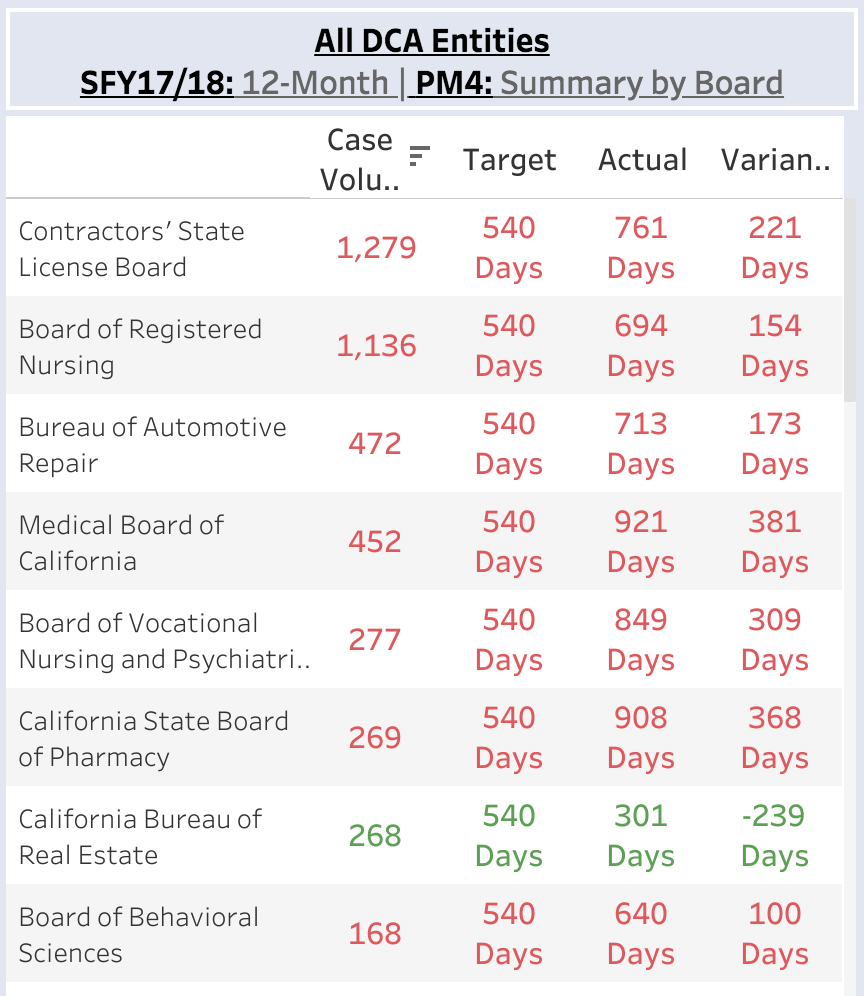 Count of California DCA disciplinary actions resolved, and time to resolution, by industry (2017-18)