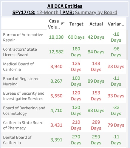 Count of California DCA complaints not leading to disciplinary action, and time to resolution, by industry (2017-18)