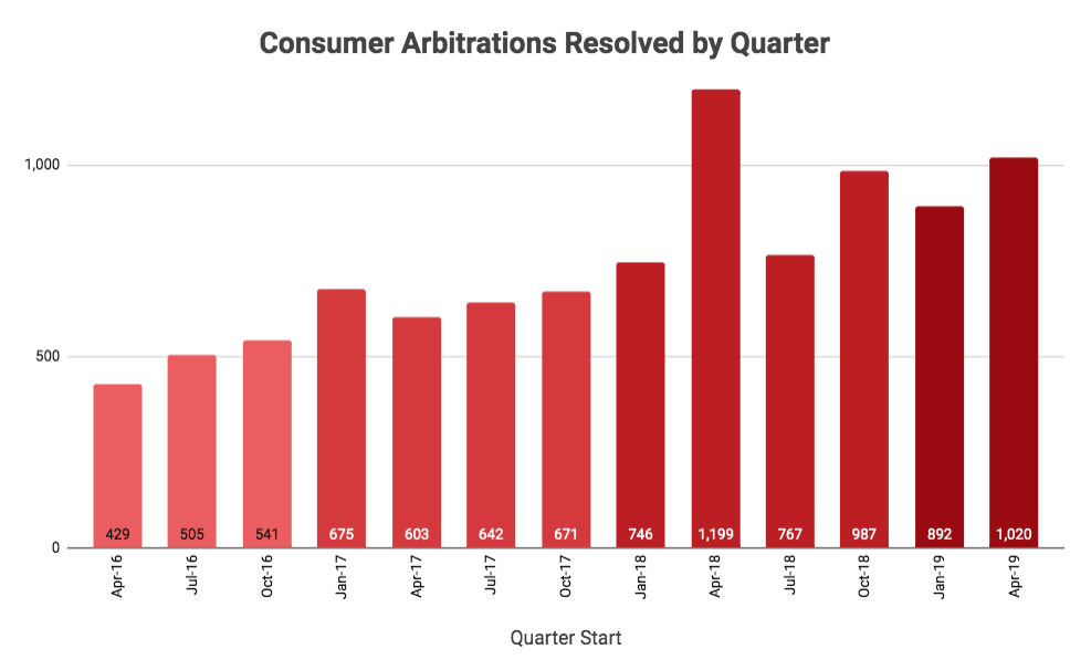 consumer-arbitration-how-frequent