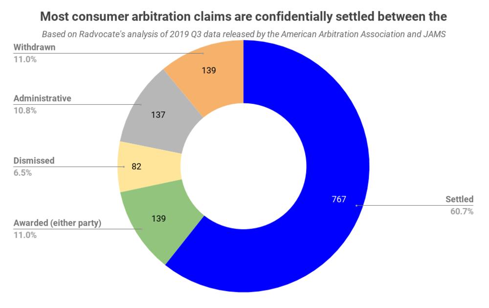 Chart by FairShake