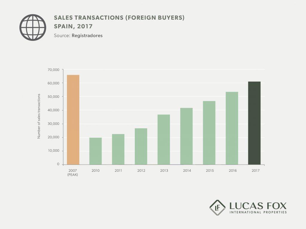 Sales-transactions-Spain-2017-1024x768.jpg