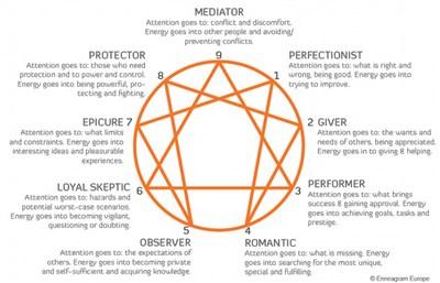 enneagram-orange-with-short-description-611px_21192.jpg