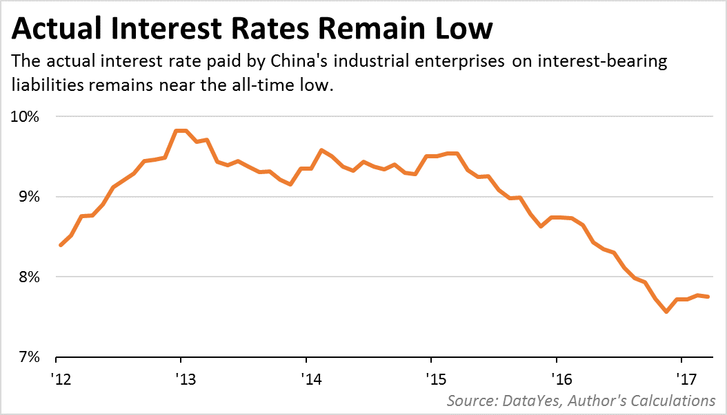 Actual Interest Rates Remain Low