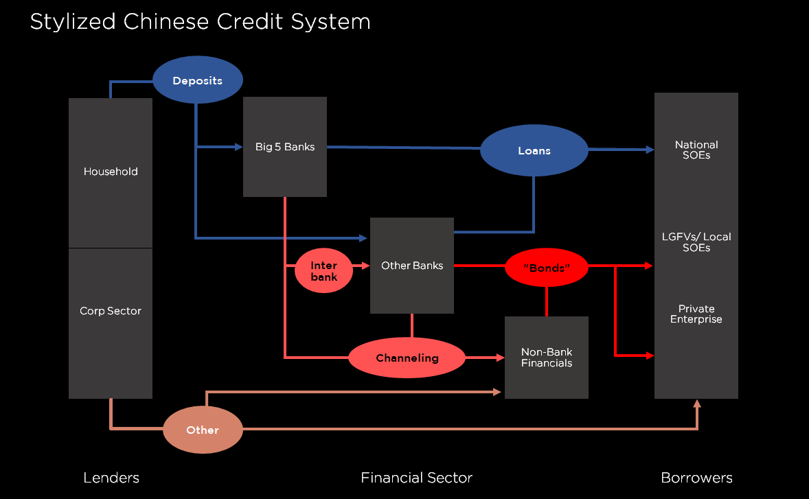 Stylized Chinse Credit System.png