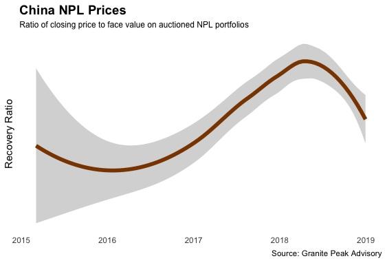 china_npl_prices.jpg