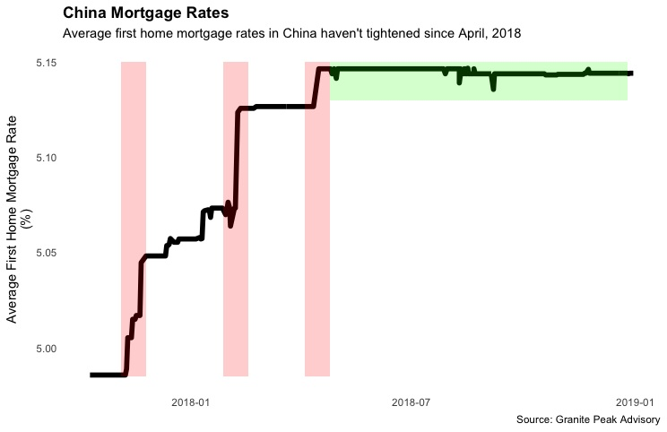 china_morgage_data.jpg