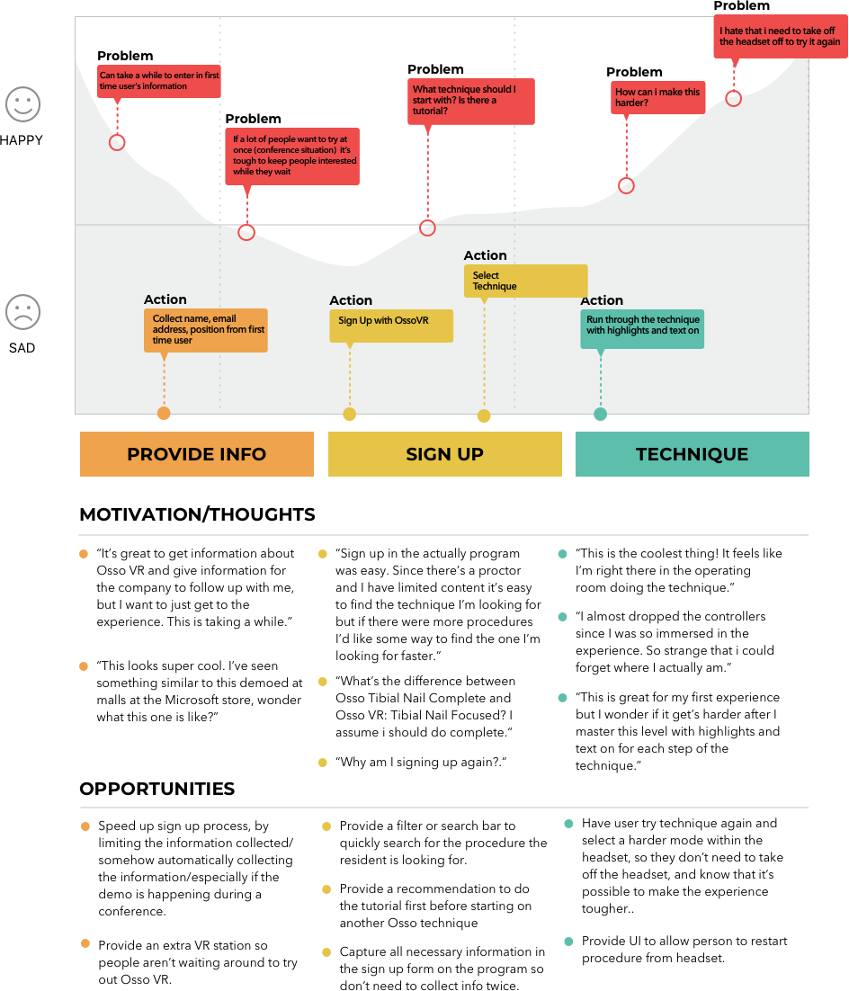 General User Journey - taking into consideration what motivates a user, how the overall experience is, and areas of opportunity to improve the experience. This overview helps to capture the experience and identify the users' need for a tutorial.