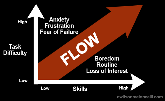 Flow State Graph.png