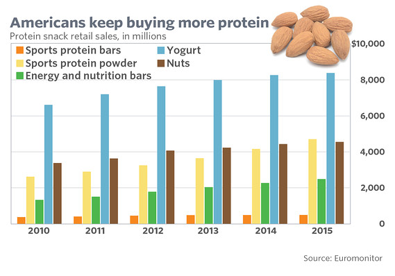 8. Money on protein.jpg
