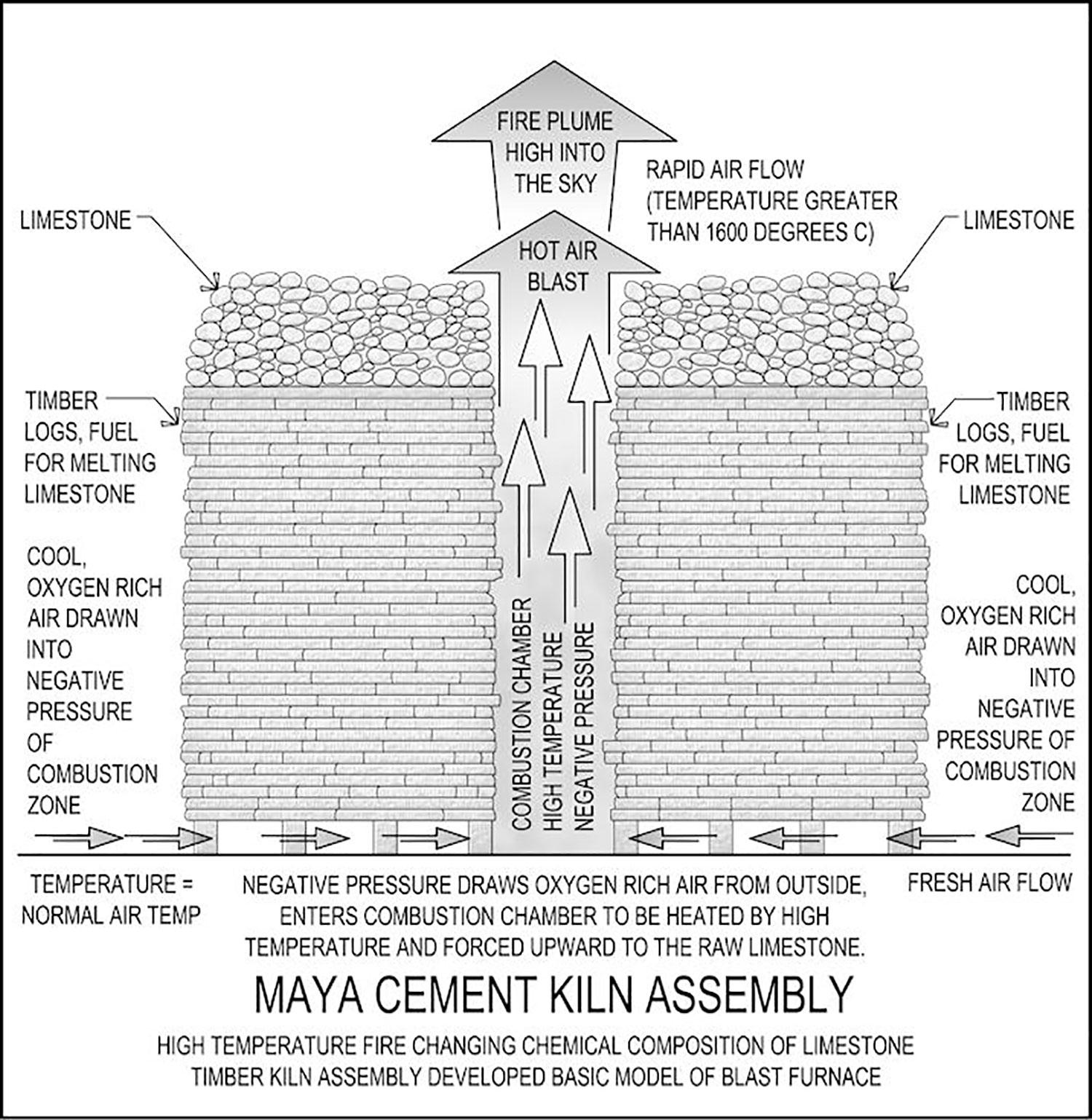 Maya kiln model by James O'Kon (The Lost Secrets of Maya Technology). Source:  theoldexplorer.com .