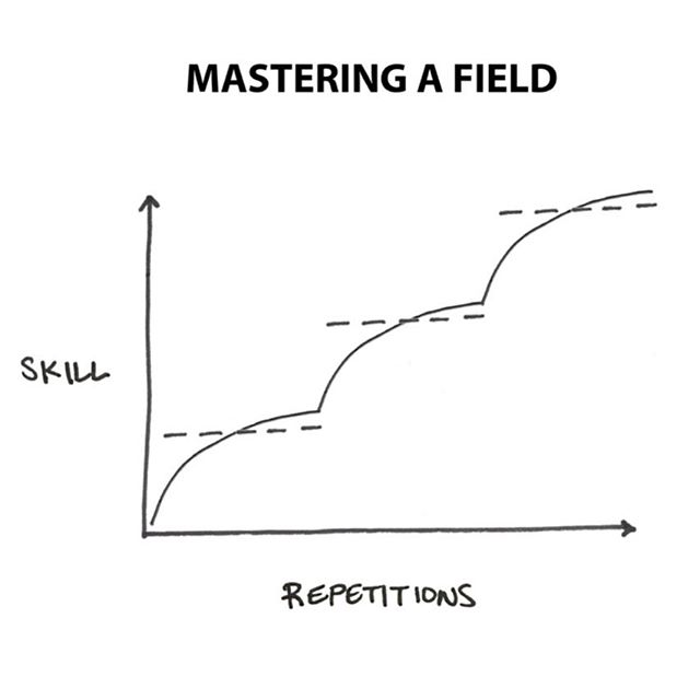The process of mastery is as simple as laying one new improvement over an existing skill set. Simple isn't easy though.