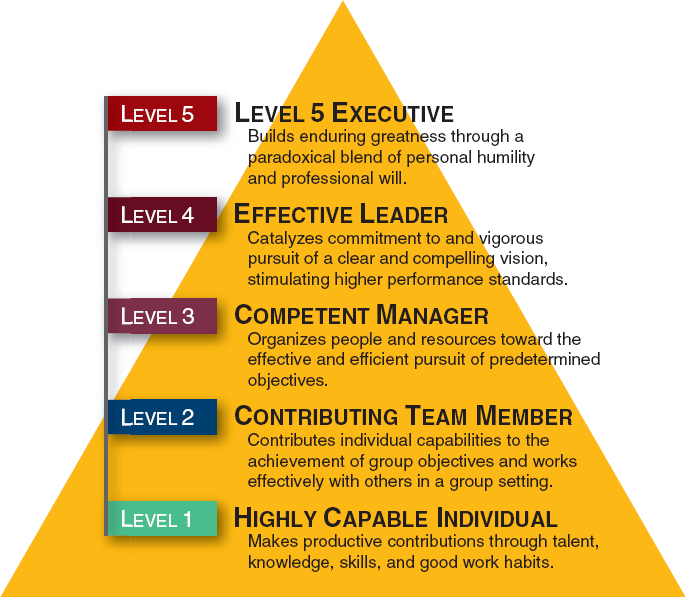 Jim Collins - Good to Great - Level 5 Hierarchy