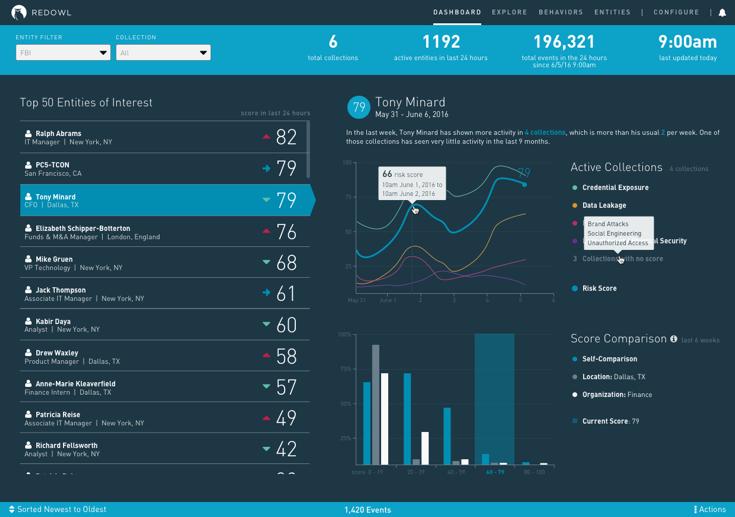 RedOwl Analytic Dashboard