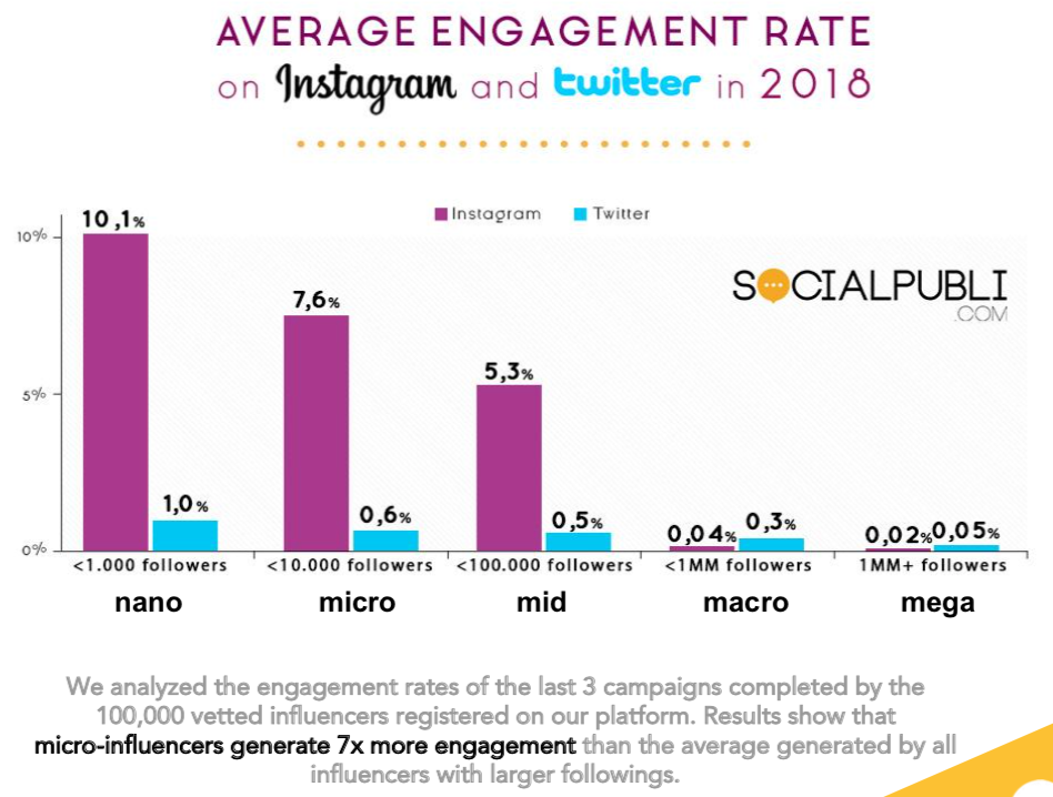 micro-influencers-engagement-rate.png