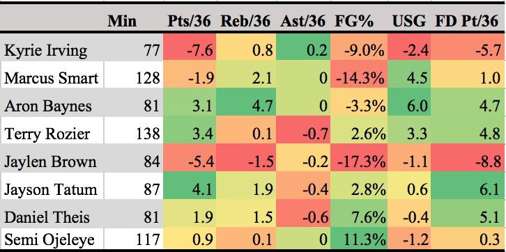 Celtics chart.jpg