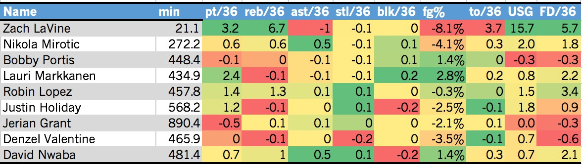 Bulls chart.jpg
