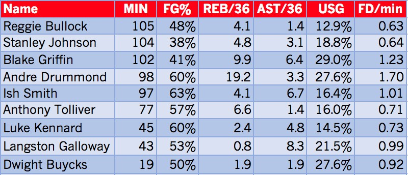 Pistons chart.jpg