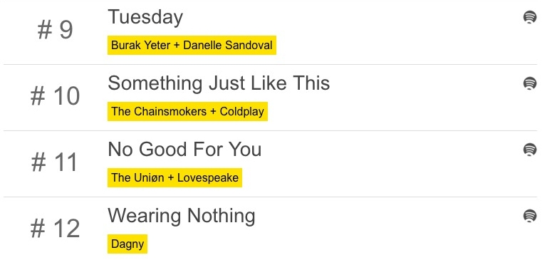 #11 Most Played track at P3 Radio Norway